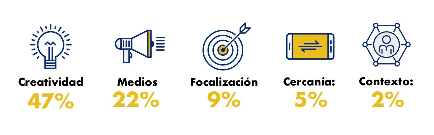 Creatividad - Peso en variables de eficacia publicitaria