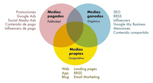 Estrategia marketing digital