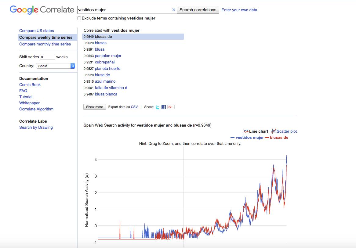 Google Correlate vestidos